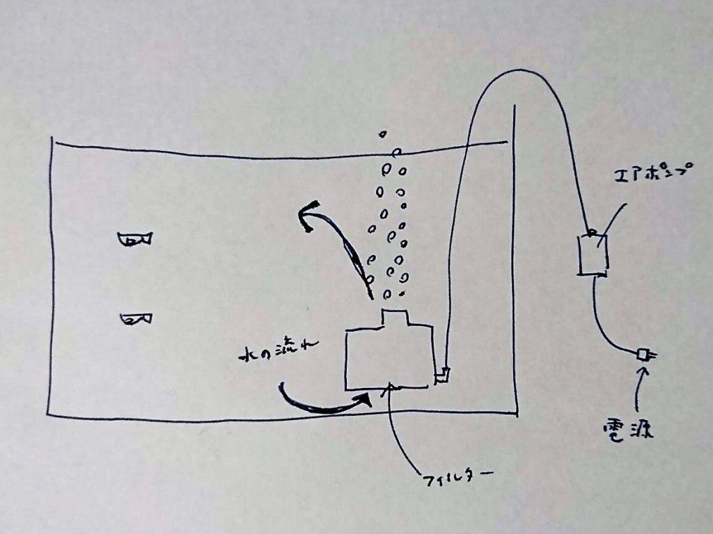 投げ込み式フィルターの仕組み