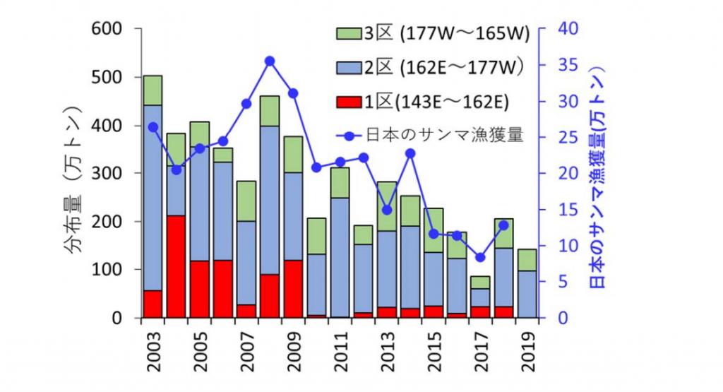 日本のサンマ漁獲量(2019年は見込み)